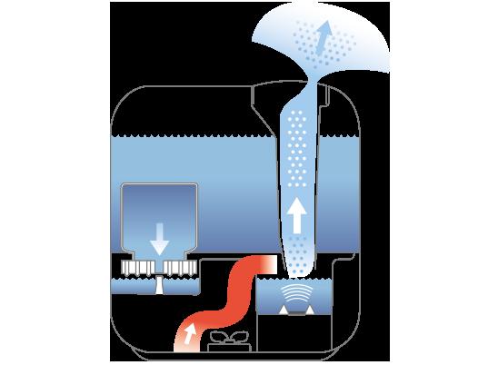 Принцып работы ультразвукового увлажнителя Boneco U300